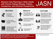 Advance Care Planning in Older Adults with CKD: Patient, Care Partner, and Clinician Perspectives