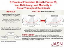 C-Terminal Fibroblast Growth Factor 23, Iron Deficiency, and Mortality in Renal Transplant Recipients