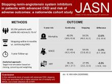 Stopping Renin-Angiotensin System Inhibitors in Patients with Advanced CKD and Risk of Adverse Outcomes: A Nationwide Study
