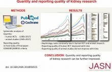 Quantity and Reporting Quality of Kidney Research