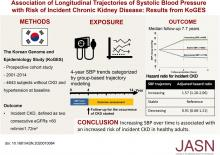 Association of Longitudinal Trajectories of Systolic BP with Risk of Incident CKD: Results from the Korean Genome and Epidemiology Study