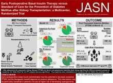 Early Postoperative Basal Insulin Therapy versus Standard of Care for the Prevention of Diabetes Mellitus after Kidney Transplantation: A Multicenter Randomized Trial