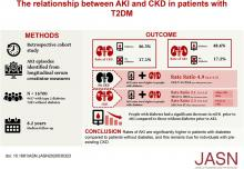 The Relationship between AKI and CKD in Patients with Type 2 Diabetes: An Observational Cohort Study
