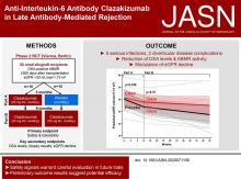 A Randomized Clinical Trial of Anti–IL-6 Antibody Clazakizumab in Late Antibody-Mediated Kidney Transplant Rejection