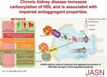 CKD Increases Carbonylation of HDL and Is Associated with Impaired Antiaggregant Properties