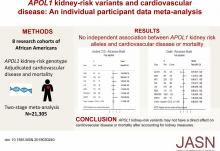 <em>APOL1</em> Kidney Risk Variants and Cardiovascular Disease: An Individual Participant Data Meta-Analysis
