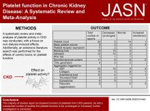 Platelet Function in CKD: A Systematic Review and Meta-Analysis