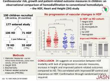 Effects of Hemodiafiltration versus Conventional Hemodialysis in Children with ESKD: The HDF, Heart and Height Study