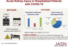 AKI in Hospitalized Patients with COVID-19