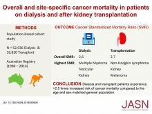 Overall and Site-Specific Cancer Mortality in Patients on Dialysis and after Kidney Transplant