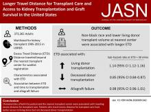 Association between Longer Travel Distance for Transplant Care and Access to Kidney Transplantation and Graft Survival in the United States