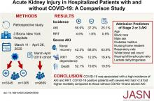 AKI in Hospitalized Patients with and without COVID-19: A Comparison Study