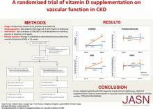 A Randomized Trial of Vitamin D Supplementation on Vascular Function in CKD