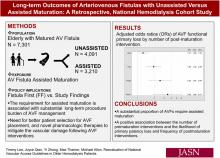 Long-Term Outcomes of Arteriovenous Fistulas with Unassisted versus Assisted Maturation: A Retrospective National Hemodialysis Cohort Study