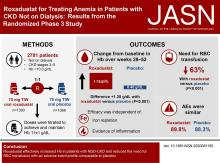 Roxadustat for Treating Anemia in Patients with CKD Not on Dialysis: Results from a Randomized Phase 3 Study