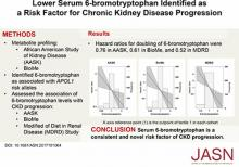 Serum 6-Bromotryptophan Levels Identified as a Risk Factor for CKD Progression