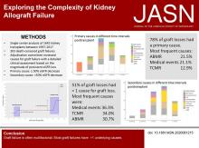 Exploring the Complexity of Death-Censored Kidney Allograft Failure