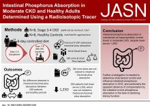Intestinal Phosphorus Absorption in Moderate CKD and Healthy Adults Determined Using a Radioisotopic Tracer