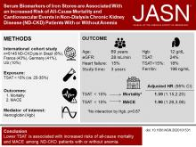 Serum Biomarkers of Iron Stores Are Associated with Increased Risk of All-Cause Mortality and Cardiovascular Events in Nondialysis CKD Patients, with or without Anemia