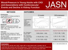 BP in Young Adults with CKD and Associations with Cardiovascular Events and Decline in Kidney Function
