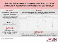 The Association of Mediterranean and DASH Diets with Mortality in Adults on Hemodialysis: The DIET-HD Multinational Cohort Study