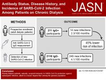 Antibody Status, Disease History, and Incidence of SARS-CoV-2 Infection Among Patients on Chronic Dialysis
