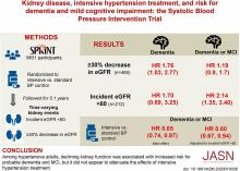 Kidney Disease, Intensive Hypertension Treatment, and Risk for Dementia and Mild Cognitive Impairment: The Systolic Blood Pressure Intervention Trial