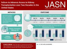 Failure to Advance Access to Kidney Transplantation over Two Decades in the United States
