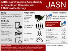 SARS-CoV-2 Vaccine Acceptability in Patients on Hemodialysis: A Nationwide Survey