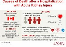 Causes of Death after a Hospitalization with AKI