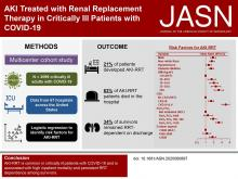 AKI Treated with Renal Replacement Therapy in Critically Ill Patients with COVID-19