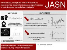 Intracellular Phosphate and ATP Depletion Measured by Magnetic Resonance Spectroscopy in Patients Receiving Maintenance Hemodialysis