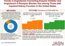 Trends in Angiotensin-Converting Enzyme Inhibitor and Angiotensin II Receptor Blocker Use among Those with Impaired Kidney Function in the United States