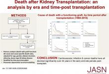 Death after Kidney Transplantation: An Analysis by Era and Time Post-Transplant